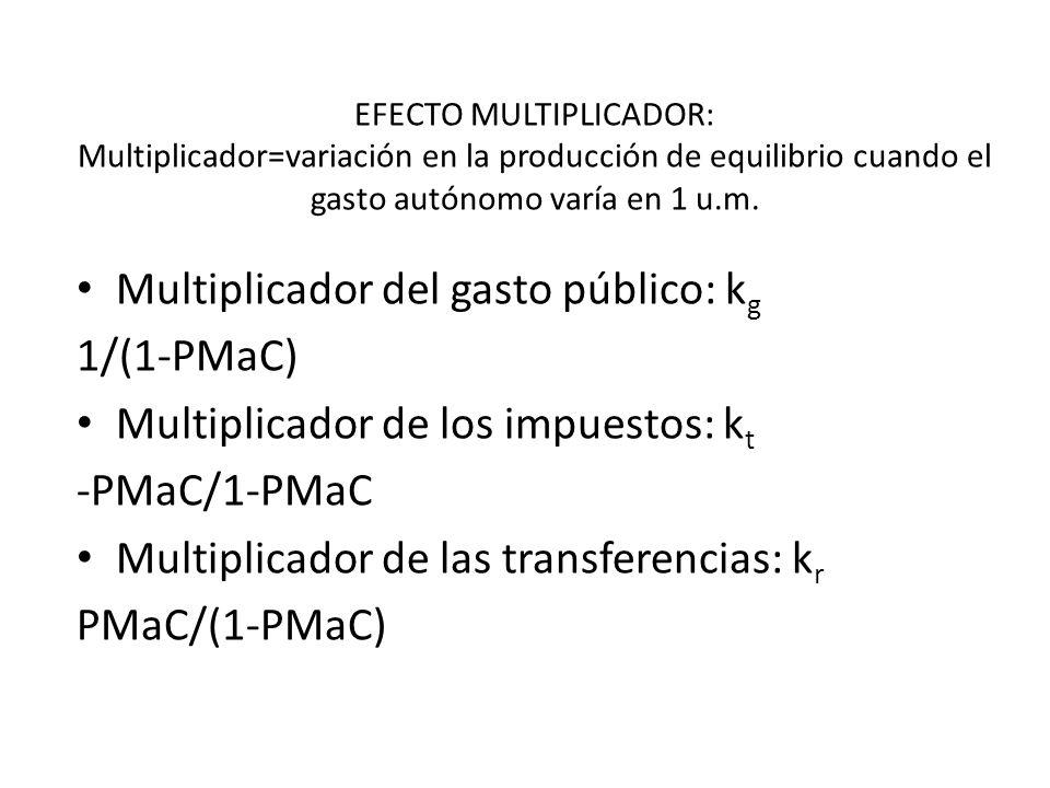 EFECTO MULTIPLICADOR: Multiplicador=variación en la producción de equilibrio cuando el gasto autónomo varía en 1 u.m. Multiplicador del gasto público: