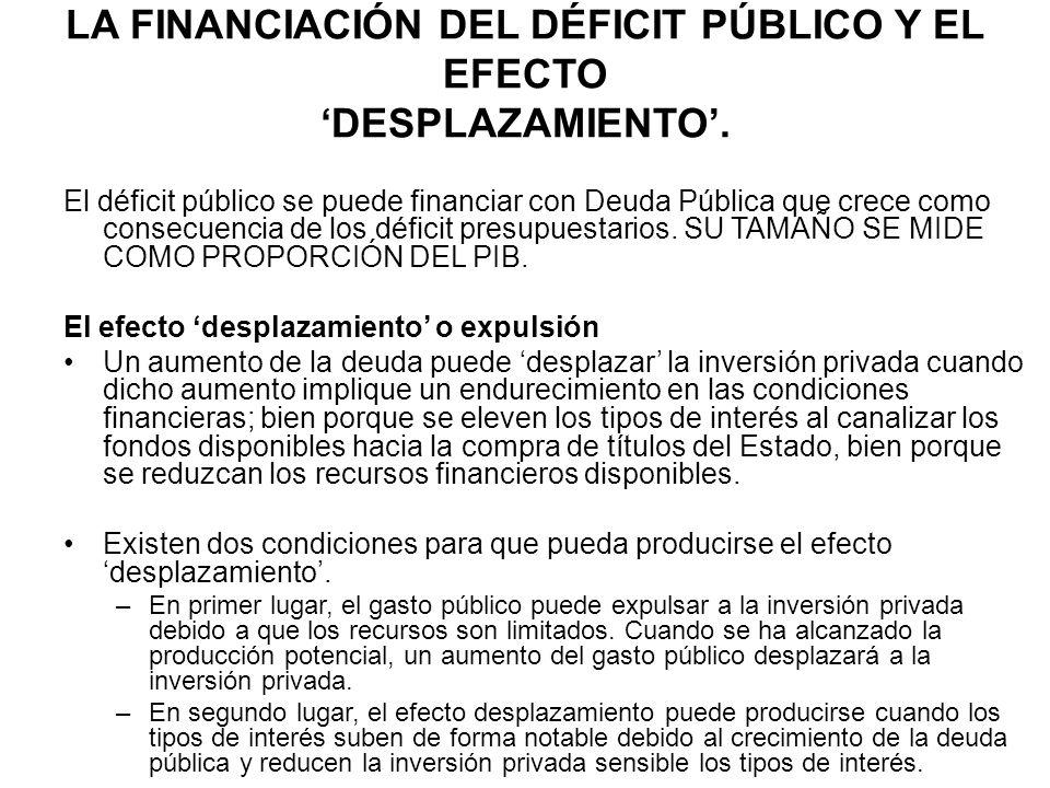 LA FINANCIACIÓN DEL DÉFICIT PÚBLICO Y EL EFECTO DESPLAZAMIENTO. El déficit público se puede financiar con Deuda Pública que crece como consecuencia de