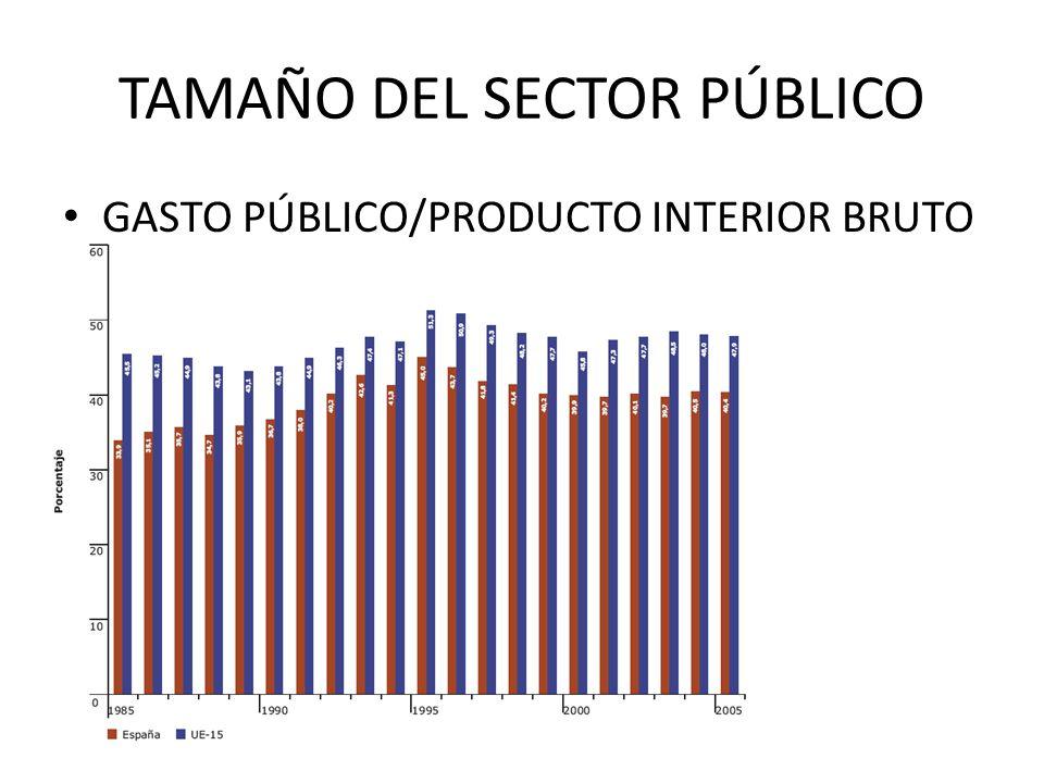 TAMAÑO DEL SECTOR PÚBLICO GASTO PÚBLICO/PRODUCTO INTERIOR BRUTO