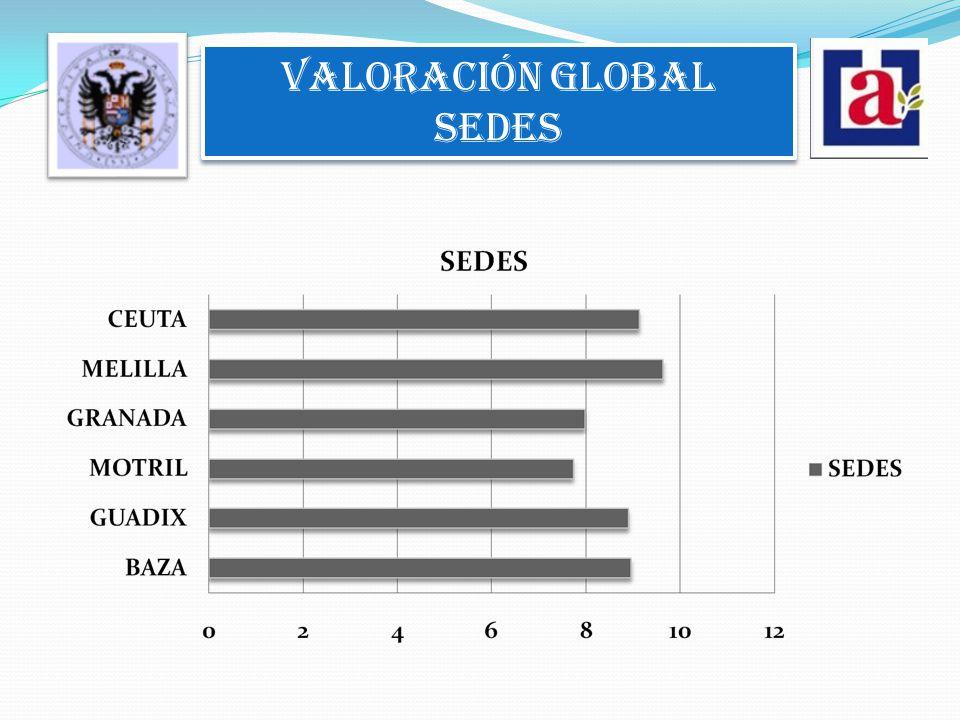 VALORACIÓN GLOBAL SEDES VALORACIÓN GLOBAL SEDES