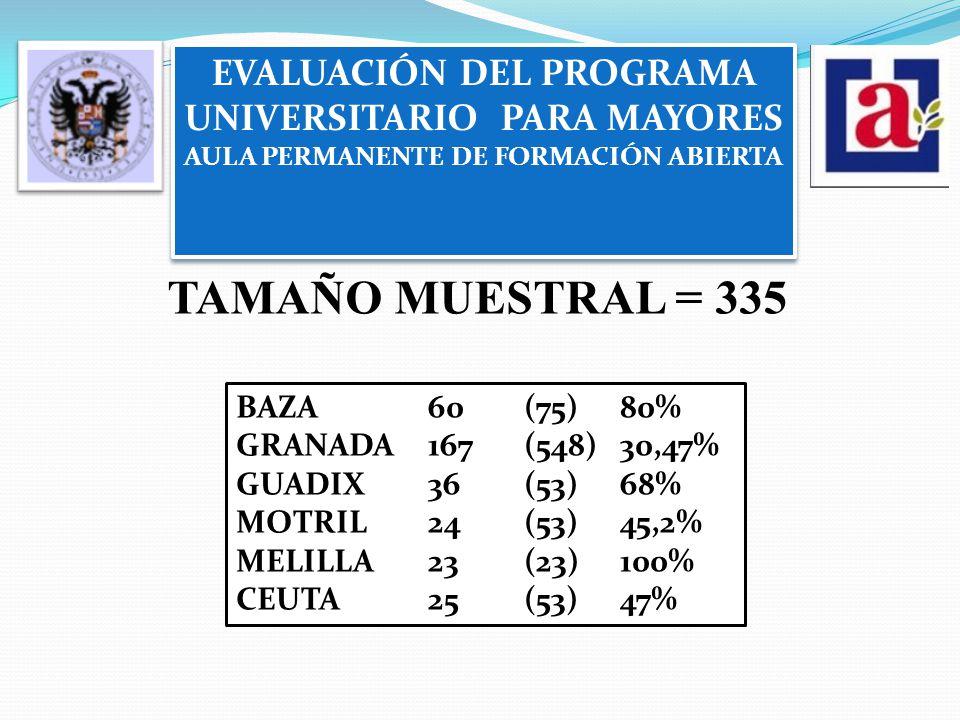 EVALUACIÓN DEL PROGRAMA UNIVERSITARIO PARA MAYORES AULA PERMANENTE DE FORMACIÓN ABIERTA EVALUACIÓN DEL PROGRAMA UNIVERSITARIO PARA MAYORES AULA PERMANENTE DE FORMACIÓN ABIERTA TAMAÑO MUESTRAL = 335 BAZA60(75)80% GRANADA167(548)30,47% GUADIX36(53)68% MOTRIL24(53)45,2% MELILLA23(23)100% CEUTA25(53)47%