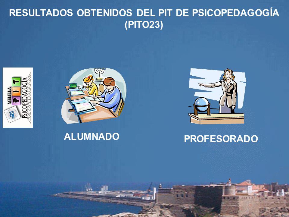 RESULTADOS OBTENIDOS DEL PIT DE PSICOPEDAGOGÍA (PITO23) ALUMNADO PROFESORADO