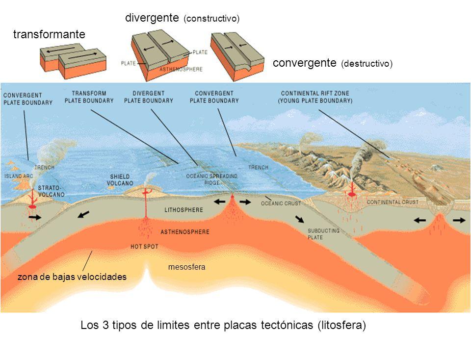 transformante convergente (destructivo) divergente (constructivo) Los 3 tipos de limites entre placas tectónicas (litosfera) zona de bajas velocidades mesosfera