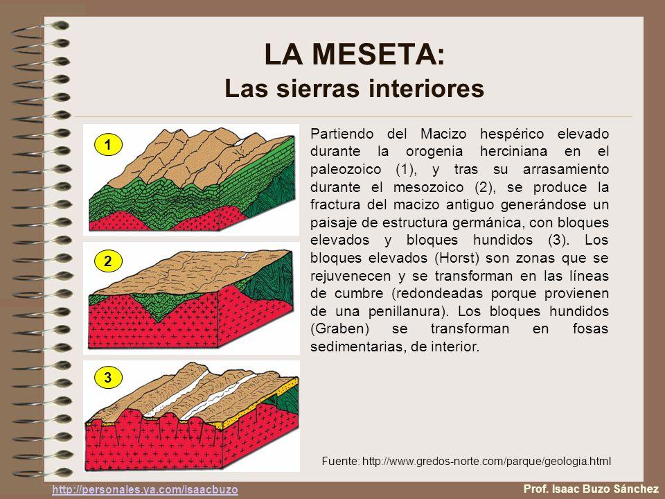 LA MESETA: Las sierras interiores Partiendo del Macizo hespérico elevado durante la orogenia herciniana en el paleozoico (1), y tras su arrasamiento durante el mesozoico (2), se produce la fractura del macizo antiguo generándose un paisaje de estructura germánica, con bloques elevados y bloques hundidos (3).