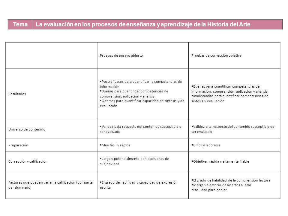Tema La evaluación en los procesos de enseñanza y aprendizaje de la Historia del Arte Pruebas de ensayo abiertoPruebas de corrección objetiva Resultados Poco eficaces para cuantificar la competencias de información Buenas para cuantificar competencias de comprensión, aplicación y análisis Óptimas para cuantificar capacidad de síntesis y de evaluación Buenas para cuantificar competencias de información, comprensión, aplicación y análisis Inadecuadas para cuantificar competencias de síntesis y evaluación Universo de contenido Validez baja respecto del contenido susceptible e ser evaluado Validez alta respecto del contenido susceptible de ser evaluado Preparación Muy fácil y rápida Difícil y laboriosa Corrección y calificación Larga y potencialmente con dosis altas de subjetividad Objetiva, rápida y altamente fiable Factores que pueden variar la calificación (por parte del alumnado) El grado de habilidad y capacidad de expresión escrita El grado de habilidad de la comprensión lectora Margen aleatorio de aicertos al azar Facilidad para copiar