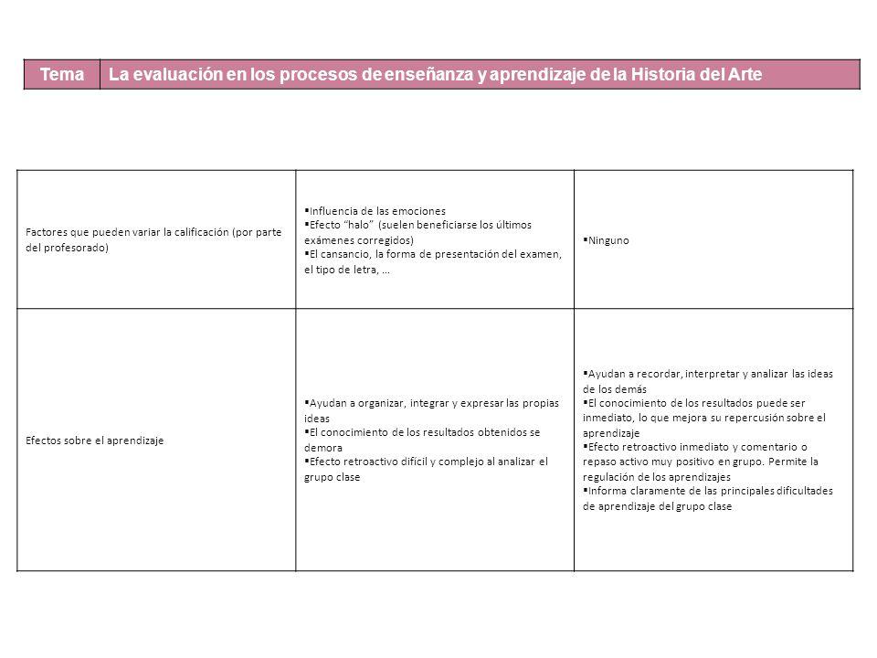 Tema La evaluación en los procesos de enseñanza y aprendizaje de la Historia del Arte Factores que pueden variar la calificación (por parte del profesorado) Influencia de las emociones Efecto halo (suelen beneficiarse los últimos exámenes corregidos) El cansancio, la forma de presentación del examen, el tipo de letra, … Ninguno Efectos sobre el aprendizaje Ayudan a organizar, integrar y expresar las propias ideas El conocimiento de los resultados obtenidos se demora Efecto retroactivo difícil y complejo al analizar el grupo clase Ayudan a recordar, interpretar y analizar las ideas de los demás El conocimiento de los resultados puede ser inmediato, lo que mejora su repercusión sobre el aprendizaje Efecto retroactivo inmediato y comentario o repaso activo muy positivo en grupo.
