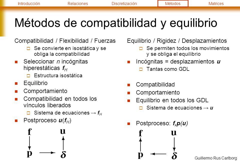 IntroducciónRelacionesDiscretizaciónMétodosMatrices Guillermo Rus Carlborg Métodos de compatibilidad y equilibrio Compatibilidad / Flexibilidad / Fuerzas Se convierte en isostática y se obliga la compatibilidad Seleccionar n incógnitas hiperestáticas f H Estructura isostática Equilibrio Comportamiento Compatibilidad en todos los vínculos liberados Sistema de ecuaciones f H Postproceso u(f H ) Equilibrio / Rigidez / Desplazamientos Se permiten todos los movimientos y se obliga el equilibrio Incógnitas = desplazamientos u Tantas como GDL Compatibilidad Comportamiento Equilibrio en todos los GDL Sistema de ecuaciones u Postproceso: f,p(u)