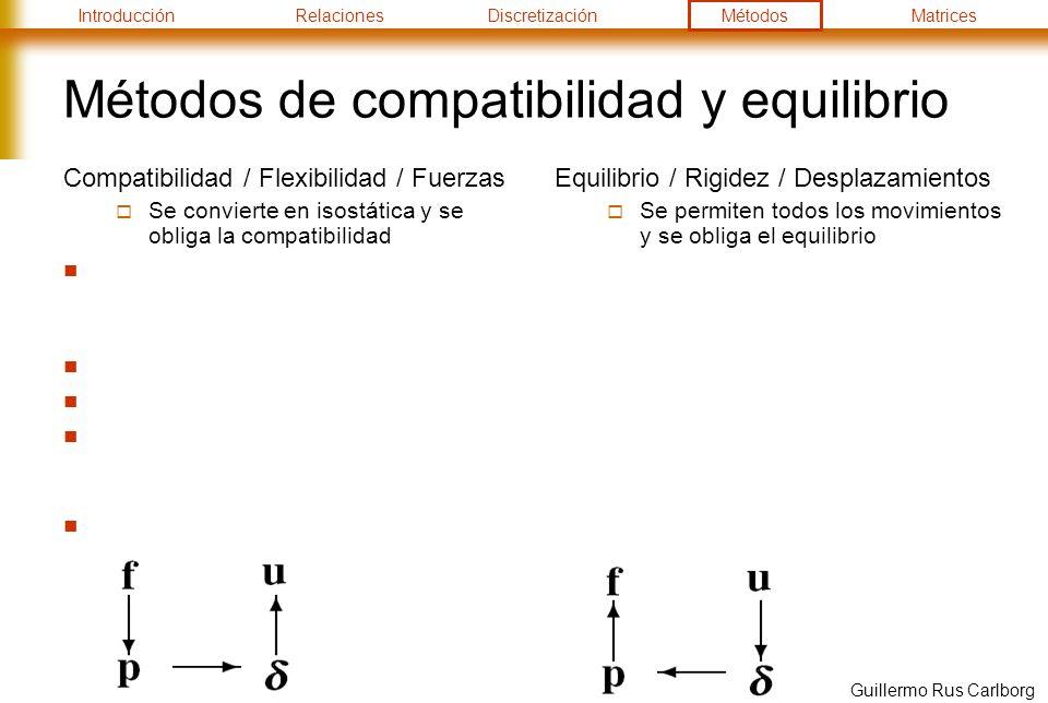 IntroducciónRelacionesDiscretizaciónMétodosMatrices Guillermo Rus Carlborg Métodos de compatibilidad y equilibrio Compatibilidad / Flexibilidad / Fuerzas Se convierte en isostática y se obliga la compatibilidad Equilibrio / Rigidez / Desplazamientos Se permiten todos los movimientos y se obliga el equilibrio