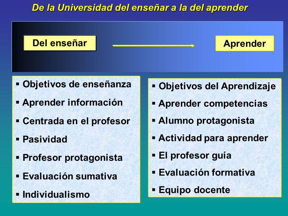 Del enseñar Aprender Objetivos de enseñanza Aprender información Centrada en el profesor Pasividad Profesor protagonista Evaluación sumativa Individua