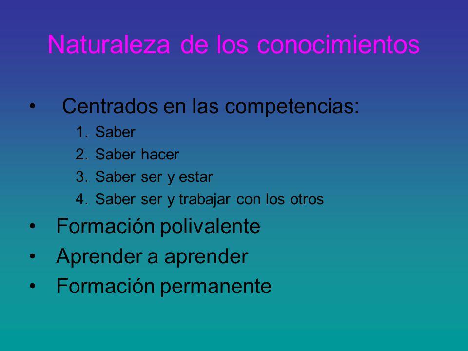 Naturaleza de los conocimientos Centrados en las competencias: 1.Saber 2.Saber hacer 3.Saber ser y estar 4.Saber ser y trabajar con los otros Formació