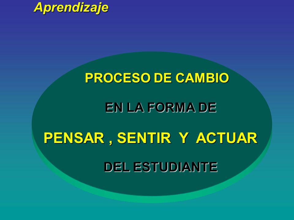 ¿ Qué es ? PROCESO DE CAMBIO Aprendizaje EN LA FORMA DE PENSAR, SENTIR Y ACTUAR DEL ESTUDIANTE