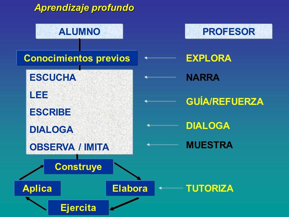 Aprendizaje profundo ALUMNOPROFESOR Conocimientos previos ESCUCHA LEE ESCRIBE DIALOGA OBSERVA / IMITA Construye Elabora Ejercita Aplica EXPLORA NARRA GUÍA/REFUERZA DIALOGA MUESTRA TUTORIZA