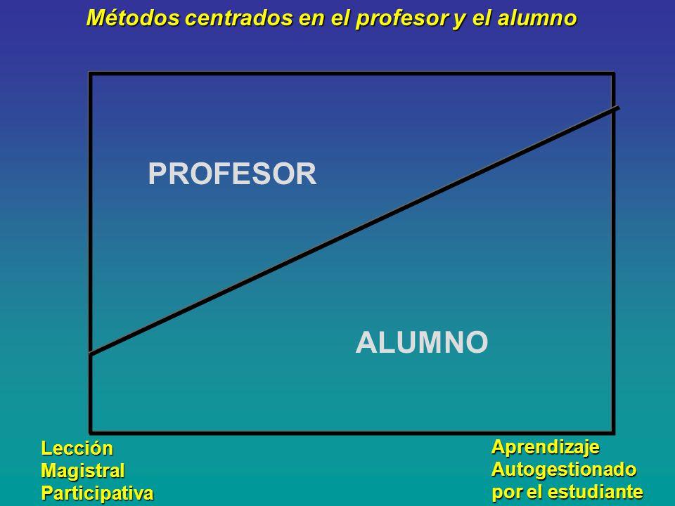 Métodos centrados en el profesor y el alumno PROFESOR ALUMNO Lección Magistral Participativa Aprendizaje Autogestionado por el estudiante