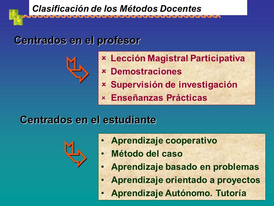 Clasificación de los Métodos Docentes Lección Magistral Participativa Demostraciones Supervisión de investigación Enseñanzas Prácticas Centrados en el estudiante Aprendizaje cooperativo Método del caso Aprendizaje basado en problemas Aprendizaje orientado a proyectos Aprendizaje Autónomo.