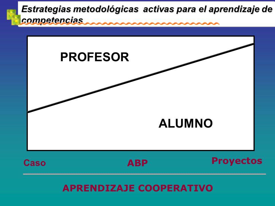 Estrategias metodológicas activas para el aprendizaje de competencias PROFESOR ALUMNO Caso ABP Proyectos APRENDIZAJE COOPERATIVO