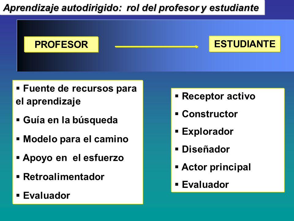 PROFESOR ESTUDIANTE Fuente de recursos para el aprendizaje Guía en la búsqueda Modelo para el camino Apoyo en el esfuerzo Retroalimentador Evaluador R