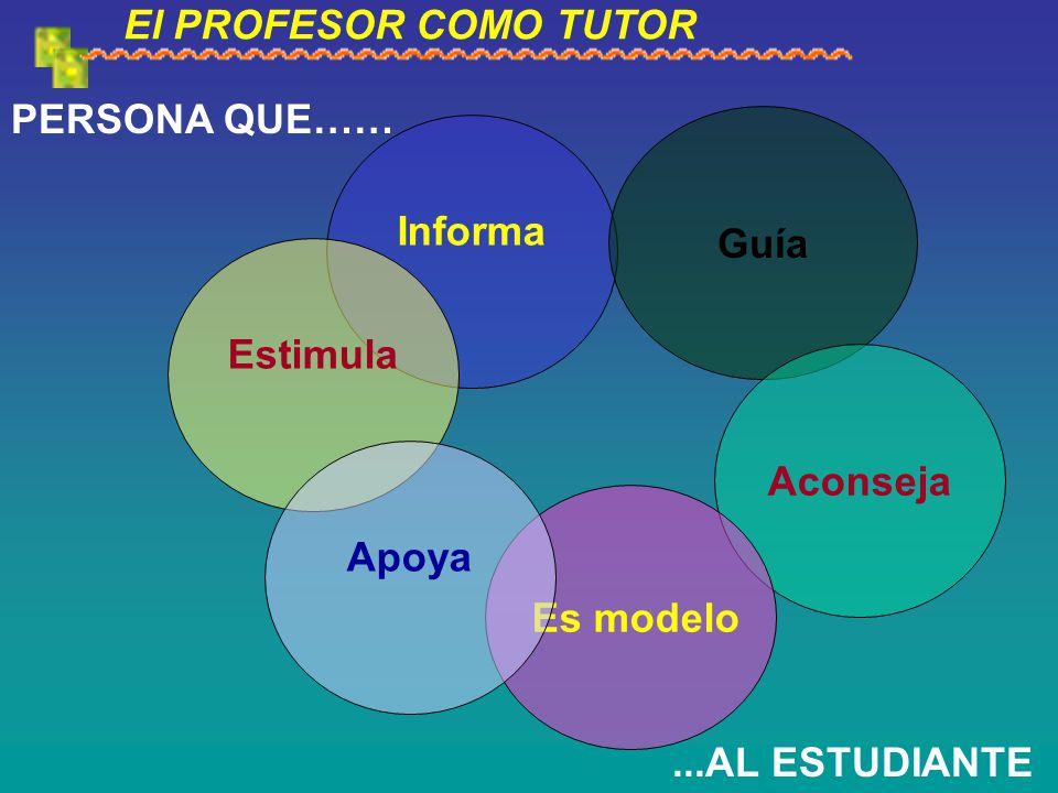El PROFESOR COMO TUTOR Informa Estimula Guía Aconseja Es modelo PERSONA QUE…… Apoya...AL ESTUDIANTE