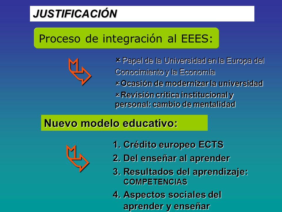 JUSTIFICACIÓN Proceso de integración al EEES: Papel de la Universidad en la Europa del Conocimiento y la Economía Papel de la Universidad en la Europa