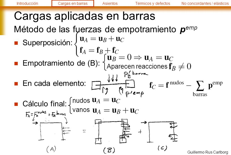 IntroducciónCargas en barrasAsientosTérmicos y defectosNo concordantes / elásticos Guillermo Rus Carlborg Cargas aplicadas en barras Método de las fuerzas de empotramiento p emp Superposición: Empotramiento de (B): En cada elemento: Cálculo final: Aparecen reacciones vanos nudos