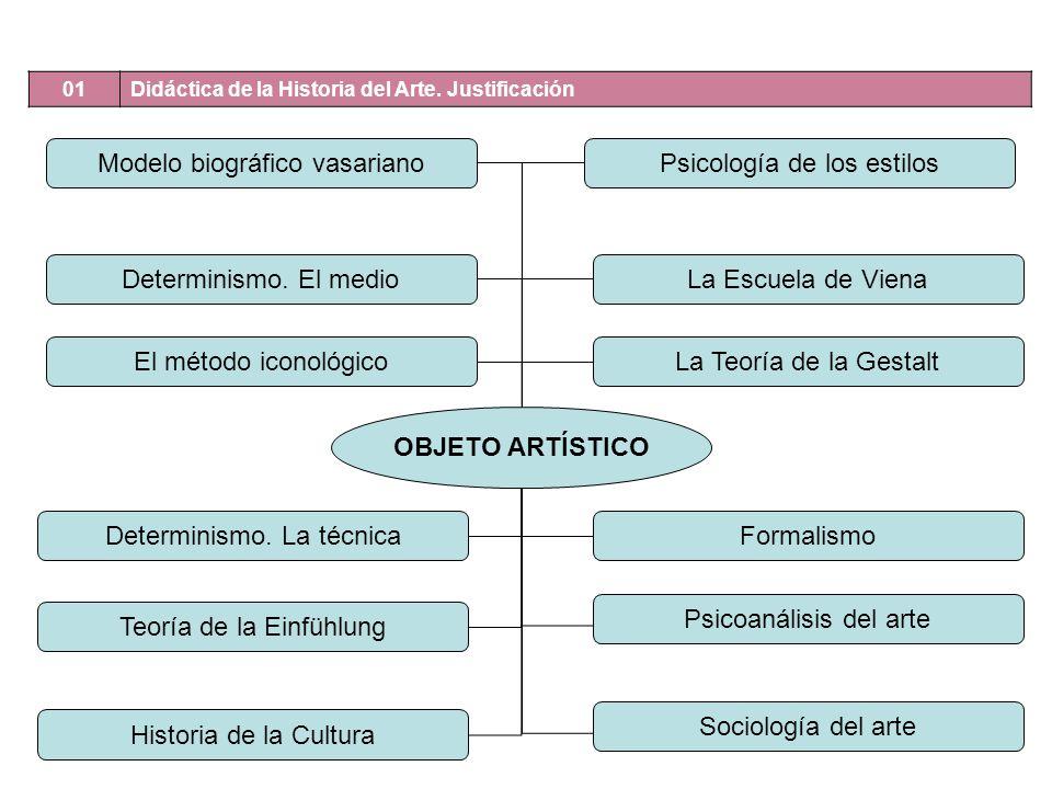01 Didáctica de la Historia del Arte. Justificación OBJETO ARTÍSTICO Modelo biográfico vasariano Determinismo. El medio Determinismo. La técnica Teorí