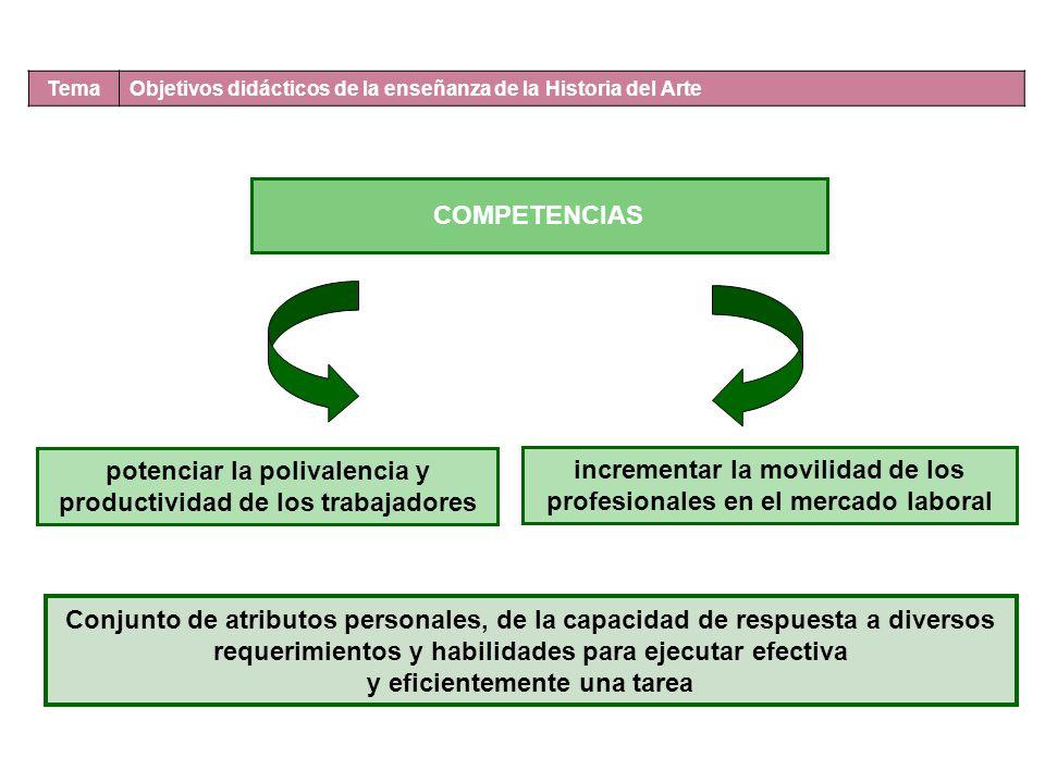 Tema Objetivos didácticos de la enseñanza de la Historia del Arte COMPETENCIAS potenciar la polivalencia y productividad de los trabajadores increment