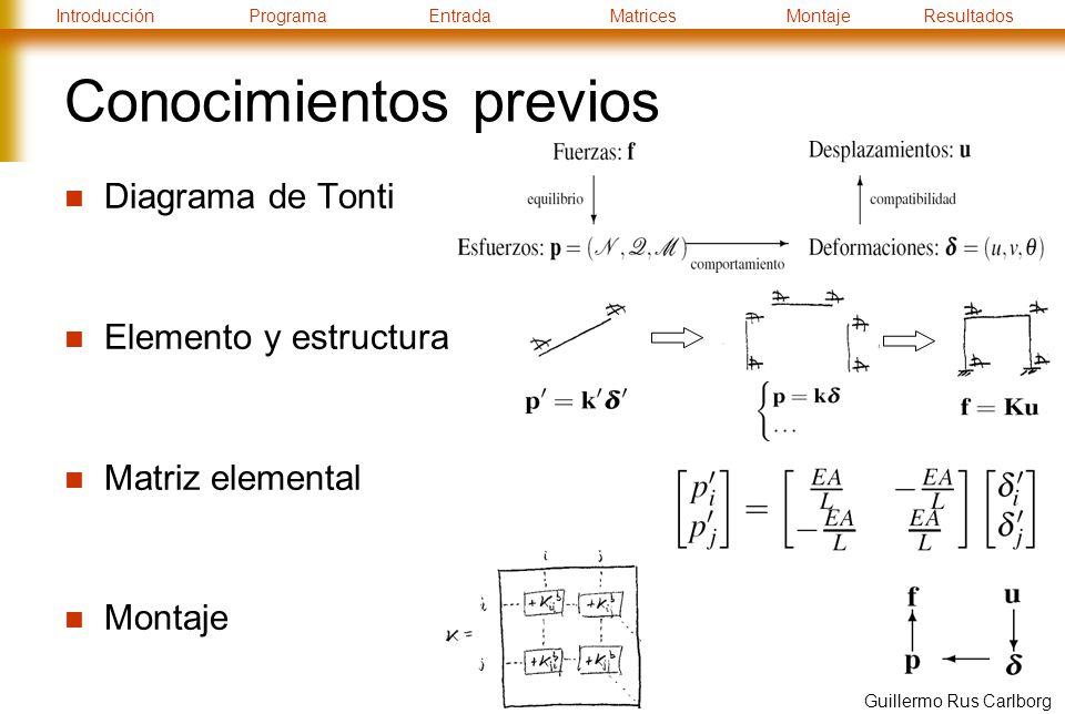 IntroducciónProgramaEntradaMatricesMontajeResultados Guillermo Rus Carlborg Análisis de resultados Cálculo de esfuerzos y reacciones Repetir para cada hipótesis de carga Reacciones: En nudos restringidos: Esfuerzos: En barras: Comprobación: Equilibrio: r + f + p = 0 Archivo de salida: Imprimir u, r, p