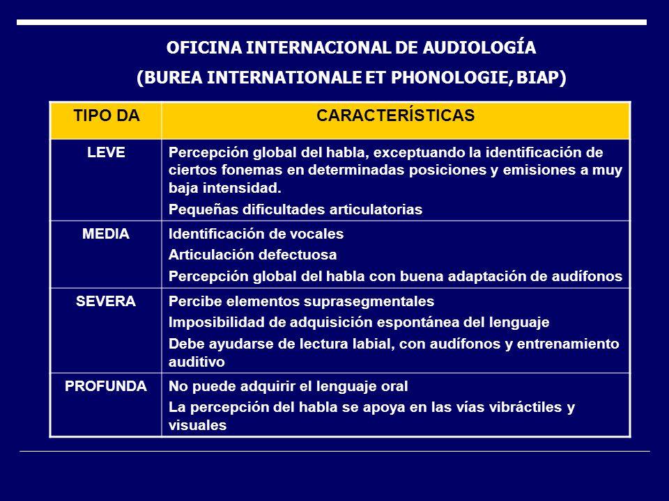 TIPO DACARACTERÍSTICAS LEVEPercepción global del habla, exceptuando la identificación de ciertos fonemas en determinadas posiciones y emisiones a muy