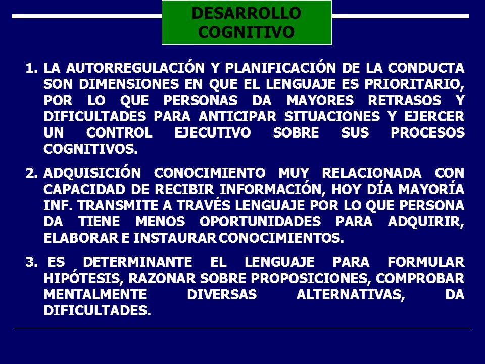 DESARROLLO COGNITIVO 1.LA AUTORREGULACIÓN Y PLANIFICACIÓN DE LA CONDUCTA SON DIMENSIONES EN QUE EL LENGUAJE ES PRIORITARIO, POR LO QUE PERSONAS DA MAYORES RETRASOS Y DIFICULTADES PARA ANTICIPAR SITUACIONES Y EJERCER UN CONTROL EJECUTIVO SOBRE SUS PROCESOS COGNITIVOS.