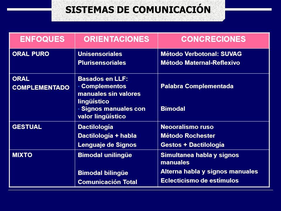 SISTEMAS DE COMUNICACIÓN ENFOQUESORIENTACIONESCONCRECIONES ORAL PUROUnisensoriales Plurisensoriales Método Verbotonal: SUVAG Método Maternal-Reflexivo ORAL COMPLEMENTADO Basados en LLF: Complementos manuales sin valores lingüístico Signos manuales con valor lingüístico Palabra Complementada Bimodal GESTUALDactilología Dactilología + habla Lenguaje de Signos Neooralismo ruso Método Rochester Gestos + Dactilología MIXTOBimodal unilingüe Bimodal bilingüe Comunicación Total Simultanea habla y signos manuales Alterna habla y signos manuales Eclecticismo de estímulos