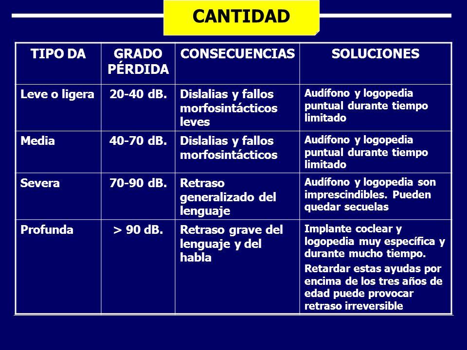 CANTIDAD TIPO DAGRADO PÉRDIDA CONSECUENCIASSOLUCIONES Leve o ligera20-40 dB.Dislalias y fallos morfosintácticos leves Audífono y logopedia puntual dur