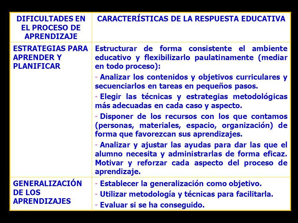 DIFICULTADES EN EL PROCESO DE APRENDIZAJE CARACTERÍSTICAS DE LA RESPUESTA EDUCATIVA ESTRATEGIAS PARA APRENDER Y PLANIFICAR Estructurar de forma consis