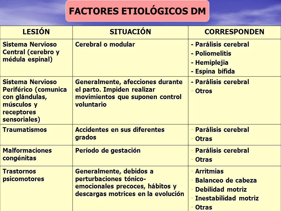 FACTORES ETIOLÓGICOS DM LESIÓNSITUACIÓNCORRESPONDEN Sistema Nervioso Central (cerebro y médula espinal) Cerebral o modular - Parálisis cerebral - Poli