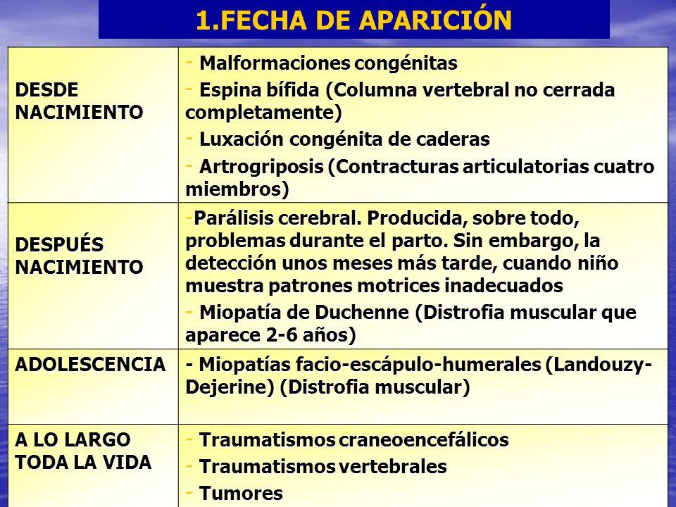 1.FECHA DE APARICIÓN DESDE NACIMIENTO - Malformaciones congénitas - Espina bífida (Columna vertebral no cerrada completamente) - Luxación congénita de