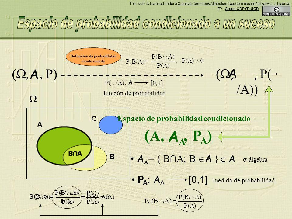 = { BA; B A } A C B BABA Definición de probabilidad condicionada (,, P) P(.