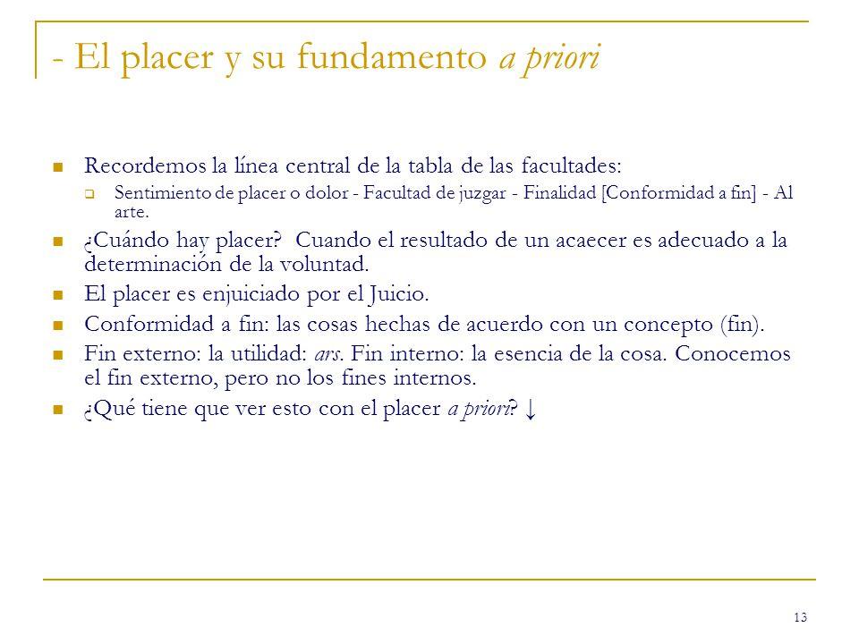 13 - El placer y su fundamento a priori Recordemos la línea central de la tabla de las facultades: Sentimiento de placer o dolor - Facultad de juzgar