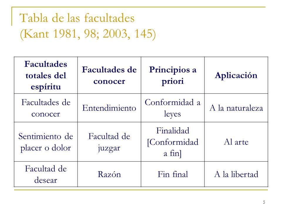 5 Tabla de las facultades (Kant 1981, 98; 2003, 145) Facultades totales del espíritu Facultades de conocer Principios a priori Aplicación Facultades d