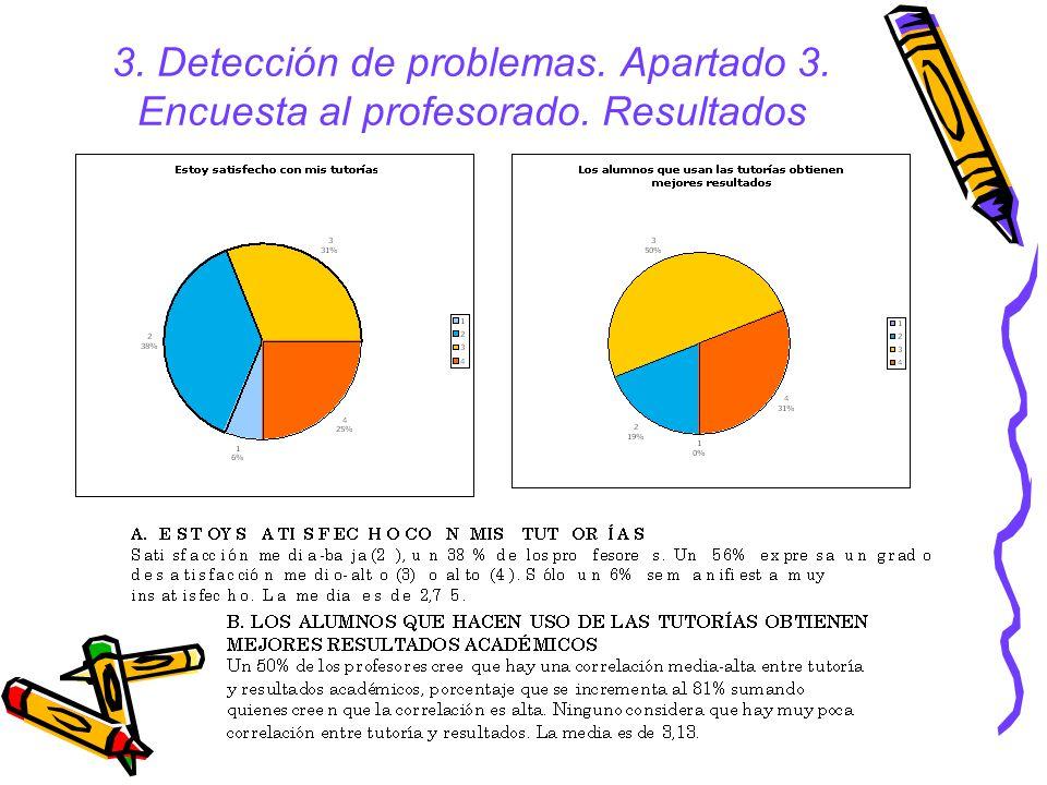 3. Detección de problemas. Apartado 3. Encuesta al profesorado. Resultados