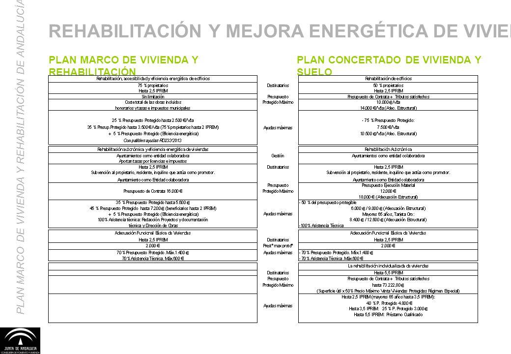 PLAN MARCO DE VIVIENDA Y REHABILITACIÓN DE ANDALUCÍA REHABILITACIÓN Y MEJORA ENERGÉTICA DE VIVIENDAS PLAN MARCO DE VIVIENDA Y REHABILITACIÓN PLAN CONC
