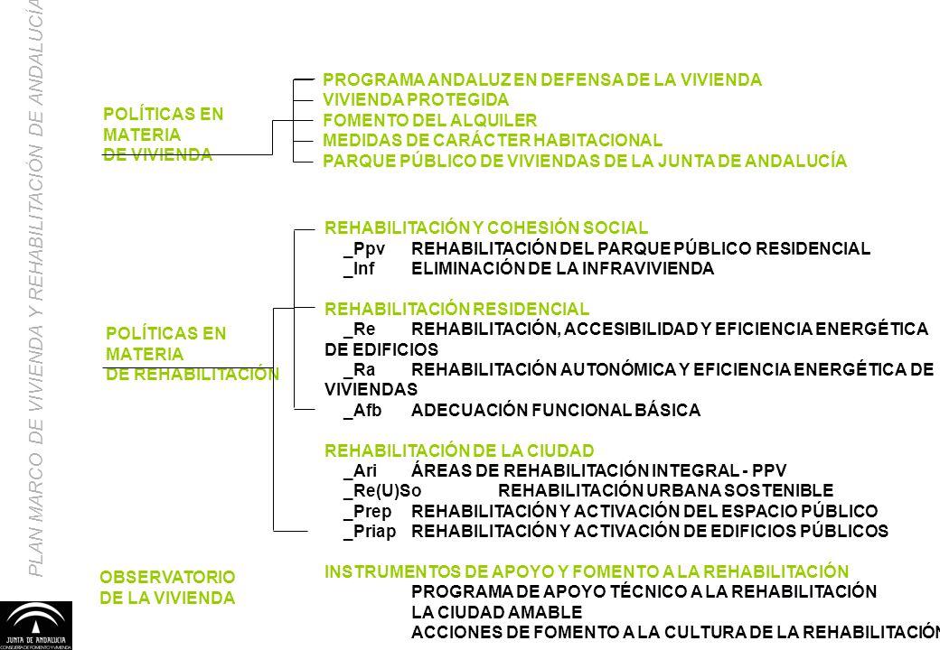 REHABILITACIÓN Y COHESIÓN SOCIAL _PpvREHABILITACIÓN DEL PARQUE PÚBLICO RESIDENCIAL _InfELIMINACIÓN DE LA INFRAVIVIENDA REHABILITACIÓN RESIDENCIAL _ReR