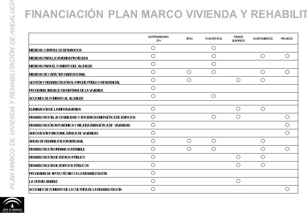 PLAN MARCO DE VIVIENDA Y REHABILITACIÓN DE ANDALUCÍA FINANCIACIÓN PLAN MARCO VIVIENDA Y REHABILITACIÓN
