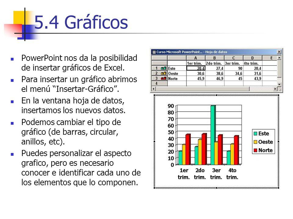 5.4 Gráficos PowerPoint nos da la posibilidad de insertar gráficos de Excel. Para insertar un gráfico abrimos el menú Insertar-Gráfico. En la ventana