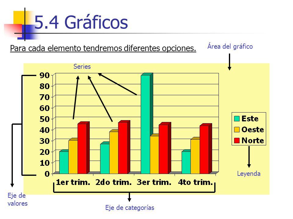 5.4 Gráficos Área del gráfico Leyenda Eje de categorías Eje de valores Series Para cada elemento tendremos diferentes opciones.