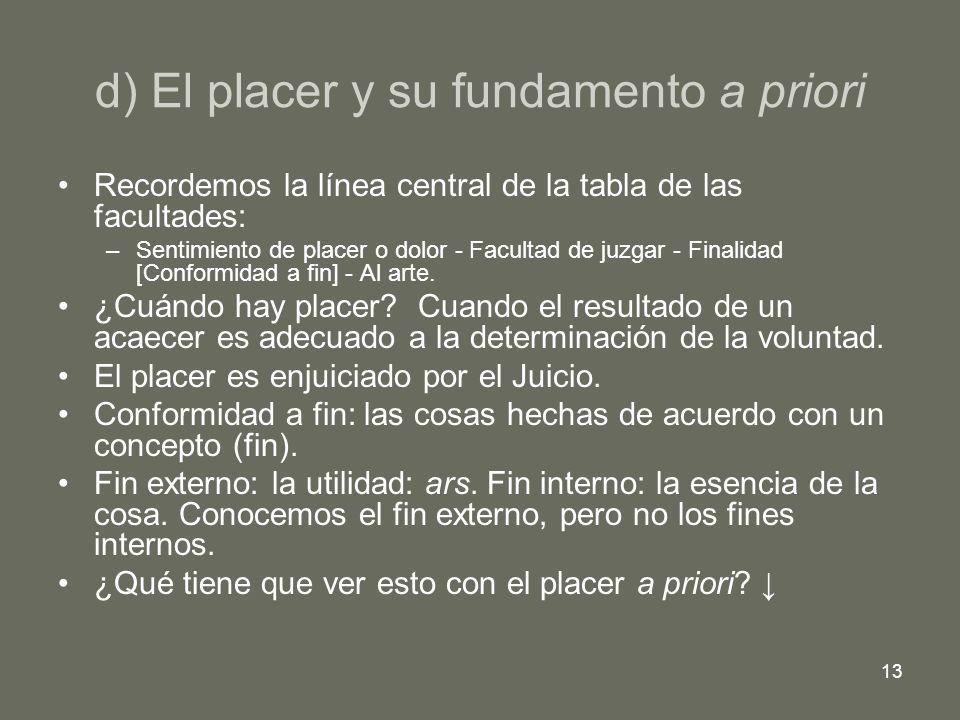 13 d) El placer y su fundamento a priori Recordemos la línea central de la tabla de las facultades: –Sentimiento de placer o dolor - Facultad de juzga