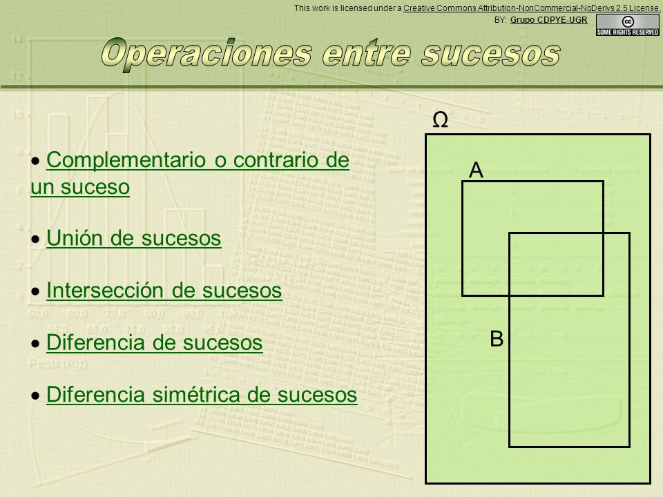 A B Ω Se define el suceso diferencia de dos sucesos como aquel que ocurre siempre que ocurra el primero de ellos y no ocurra el segundo.
