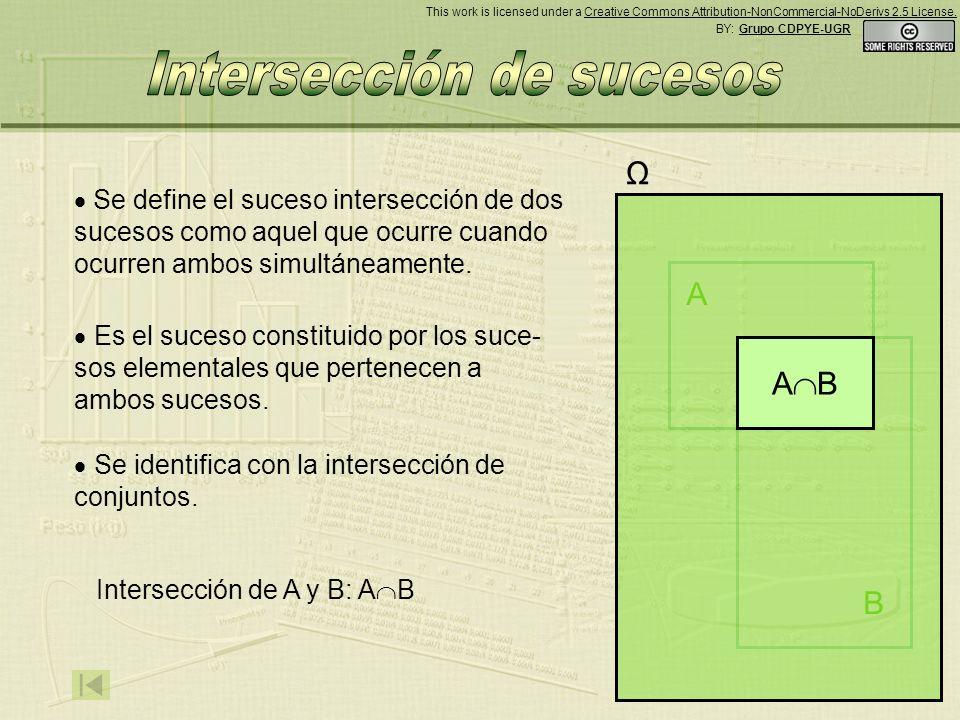 B Ω Se define el suceso intersección de dos sucesos como aquel que ocurre cuando ocurren ambos simultáneamente.