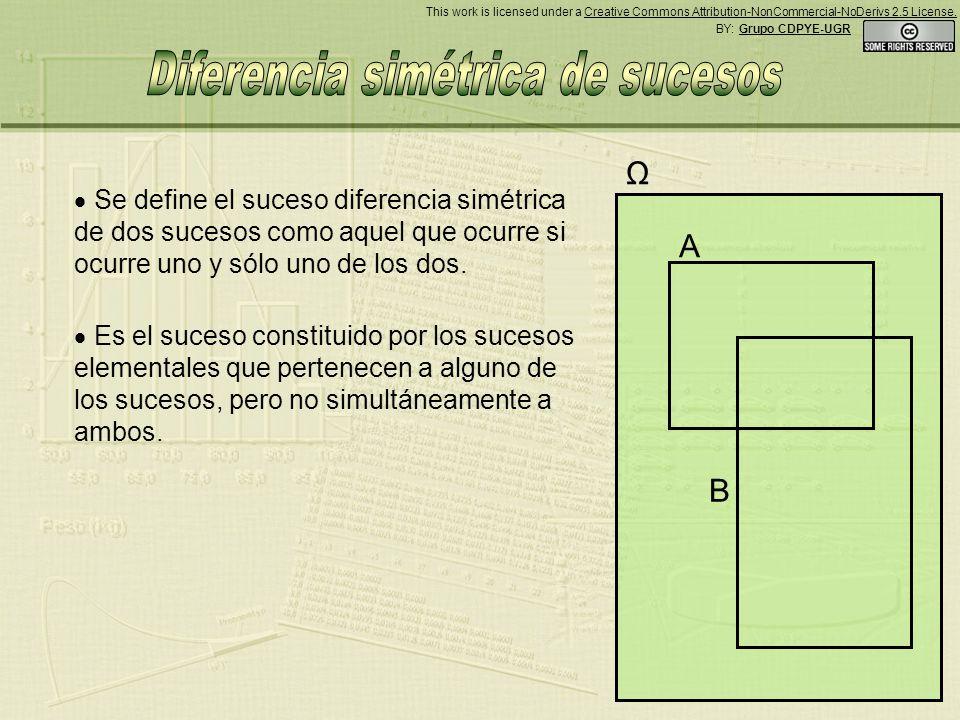 A B Ω Se define el suceso diferencia simétrica de dos sucesos como aquel que ocurre si ocurre uno y sólo uno de los dos.