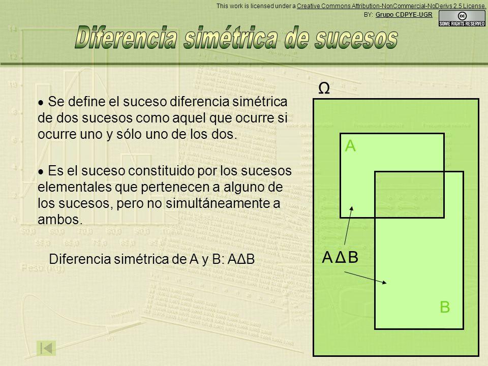 Ω Se define el suceso diferencia simétrica de dos sucesos como aquel que ocurre si ocurre uno y sólo uno de los dos.