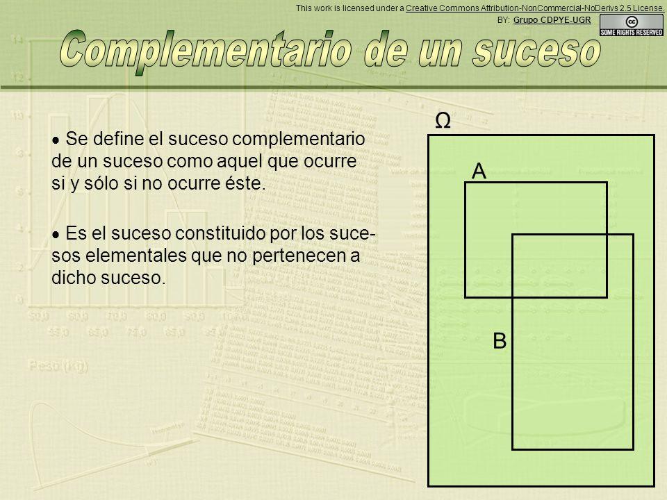A B Ω Se define el suceso complementario de un suceso como aquel que ocurre si y sólo si no ocurre éste.