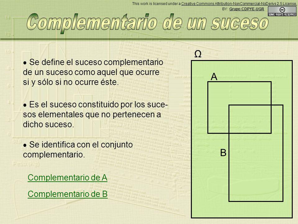 Ω Se define el suceso complementario de un suceso como aquel que ocurre si y sólo si no ocurre éste.