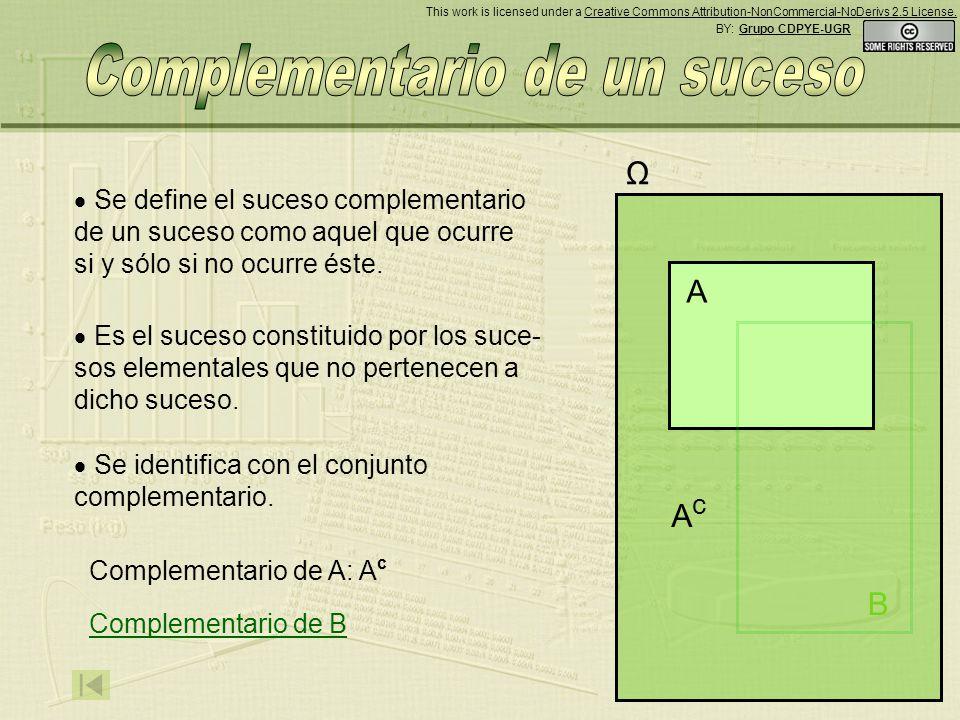 Se define el suceso complementario de un suceso como aquel que ocurre si y sólo si no ocurre éste.